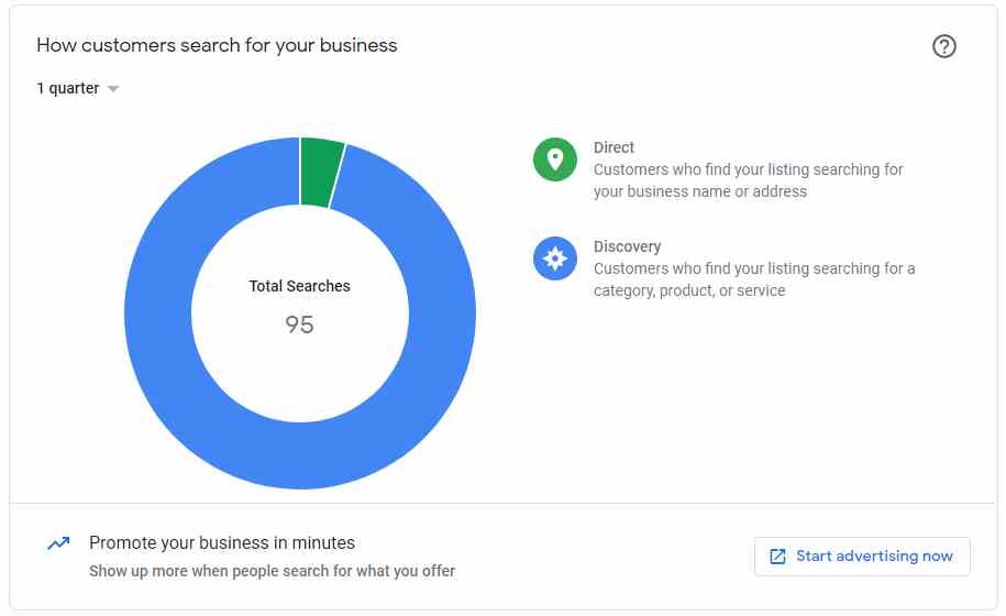 Google My Business for Local service providers